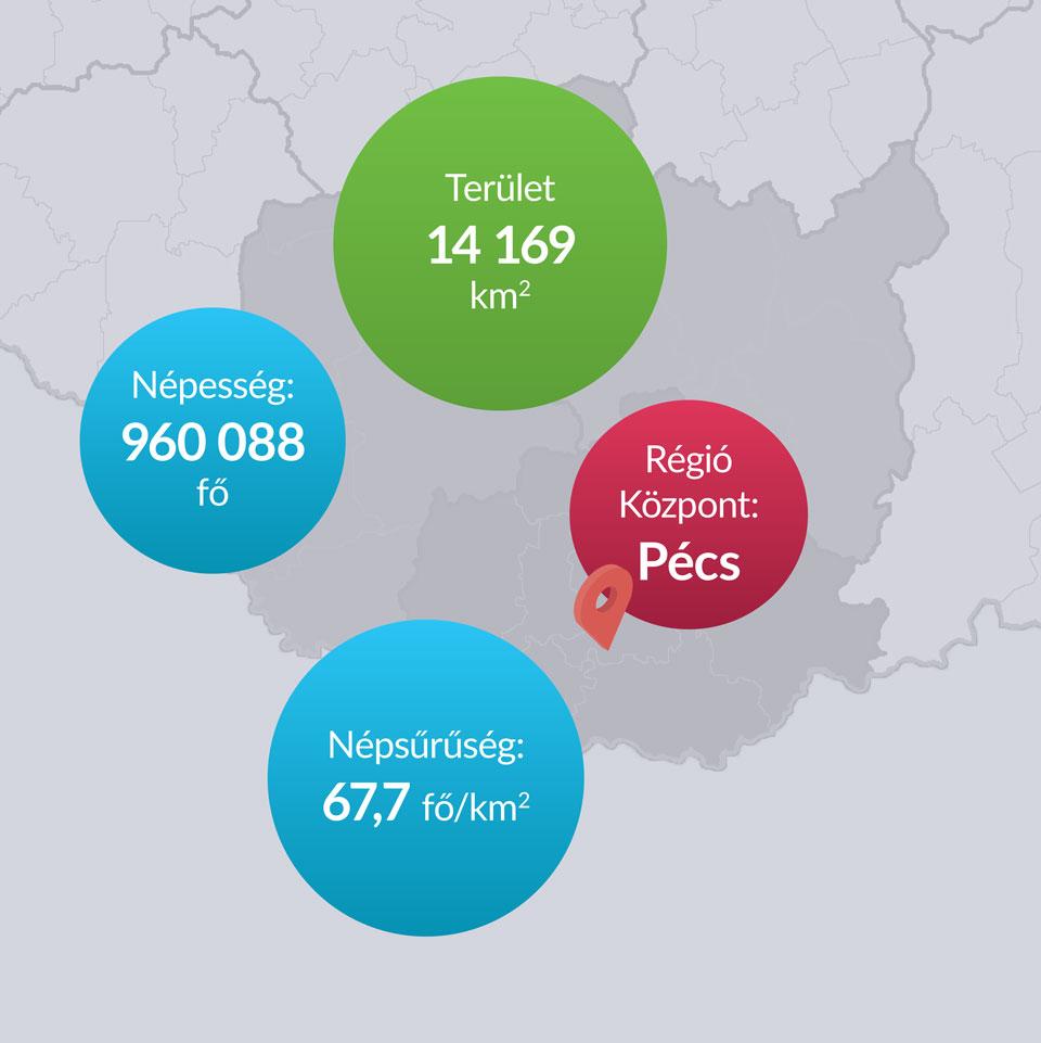 Dél-Dunántúl régió Pécs
